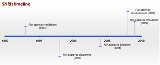 Serotonin–norepinephrine reuptake inhibitor - Timeline of approved SNRIs.