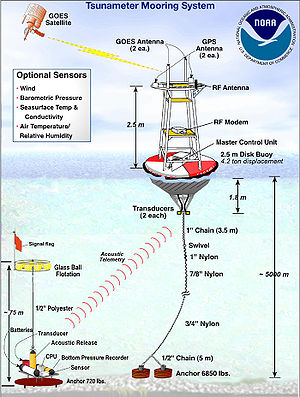 Buoys used as part of the Deep-ocean Assessmen...