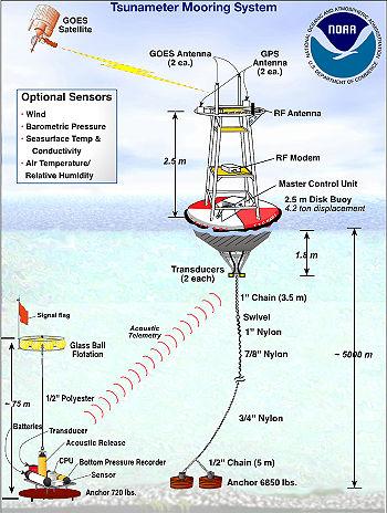 Un sistema subacuático de predicción de tsunami en Japón 350px-Tsunami-dart-system2