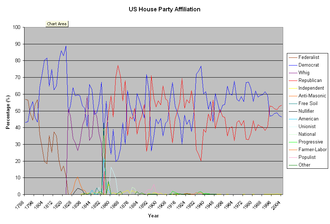Elections in the United States - A chart of party balance in the House