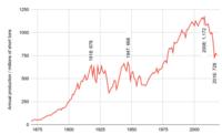 Total US coal production graph