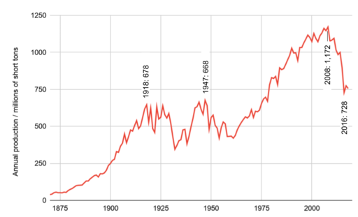 US coal production 1870 to 2018