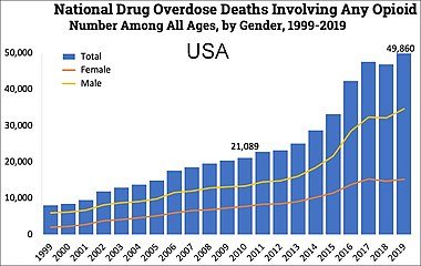 US yearly deaths from all opioid drugs. Included in this number are opioid analgesics, along with heroin and illicit synthetic opioids.[61]