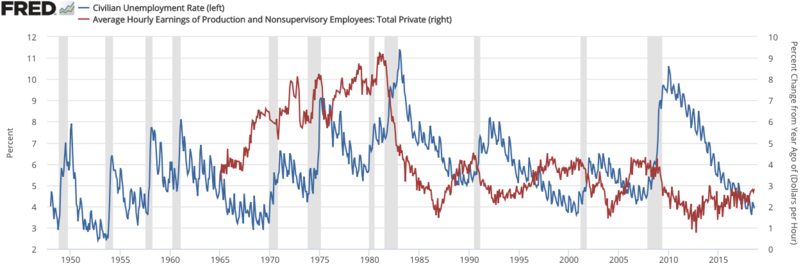 Unemployment compared to wage growth in the USA between 1945 and 2018.