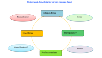 Central Bank of Armenia - Values and beneficiaries of the Central Bank