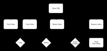 VideoCutTool Workflow.png