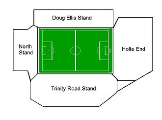 Villa Park - A diagram showing the alignment of stands at Villa Park