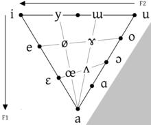 Vowel Diagram Wikipedia