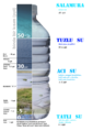 Water salinity diagram tr.png