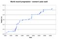 World record progression pole vault women.png