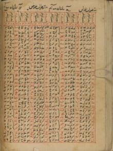 أبجدية عربية ويكيبيديا الموسوعة الحرة