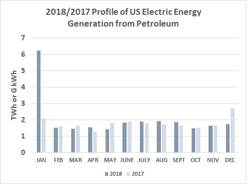 2018 & 2017 Profile of US Electric Energy Generation from Petroleum