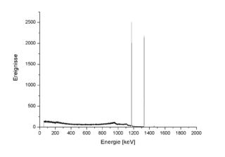 Cobalt-60 isotope of cobalt