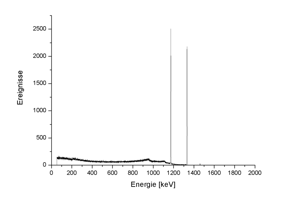 60Co gamma spectrum energy