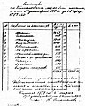 Account for the Money Spent for the Pansion of the Bitolya Bulgarian Men's High School 28 February 1889.jpg