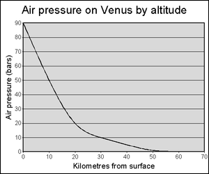 Colonization of Venus - Air pressure on Venus, beginning at a pressure on the surface 90 times that of Earth and reaching a single bar by 50 kilometers