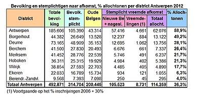 Antwerpen-bevolking per district 2012