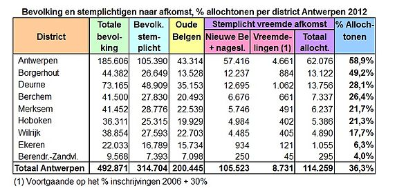 Antwerpen-bevolking per district 2012