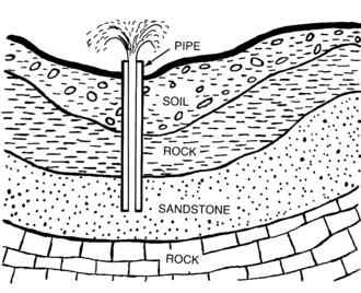 Artesian aquifer - Schematic of an artesian well