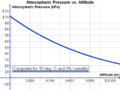 Atmospheric Pressure vs. Altitude.png