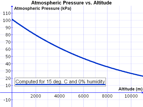 Variation in atmospheric pressure with altitude, computed for 15 °C and 0% relative humidity. Atmospheric Pressure vs. Altitude.png