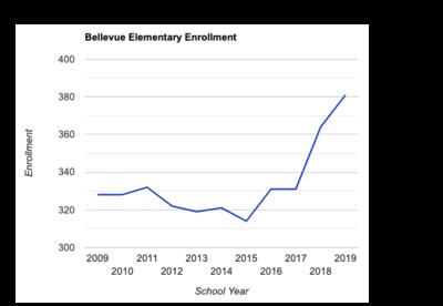 Bellevue Elementary Enrollment.png