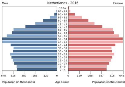 Niederländische Online-Dating-Seiten