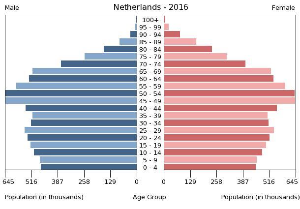 Bevölkerungspyramide der Niederlande 2016