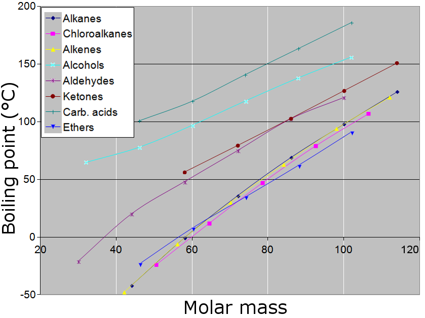 Boiling point vs molar mass graph