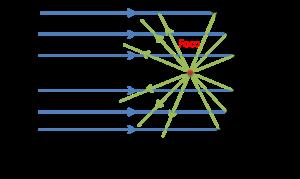 b1257b1be0239 Fundamento del espejo parabólico cóncavo