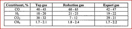 Analisi dei gas Corex