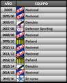 Campeonato Uruguayo 2005-actualidad.png