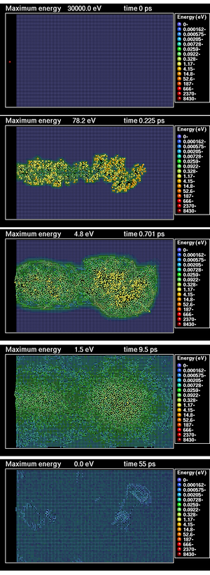 Collision cascade - Image sequence of the time development of a collision cascade in the heat spike regime produced by a 30 keV Xe ion impacting on Au under channeling conditions. The image is produced by a classical molecular dynamics simulation of a collision cascade. The image shows a cross section of two atomic layers in the middle of a threedimensional simulation cell. Each sphere illustrates the position of an atom, and the colors show the kinetic energy of each atom as indicated by the scale on the right. At the end, both point defects and dislocation loops remain.