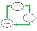 Cirkel van gedrag - aanleiding - routine - beloning.png