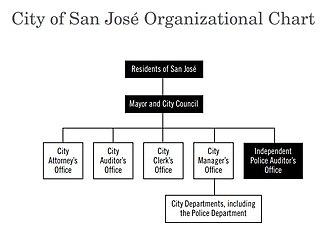Government of San Jose - City of San Jose organizational chart.