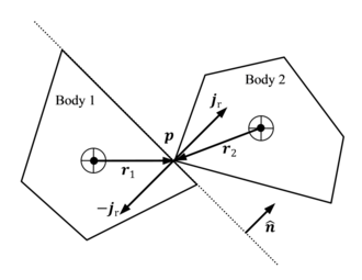 The application of impulses at the point of collision