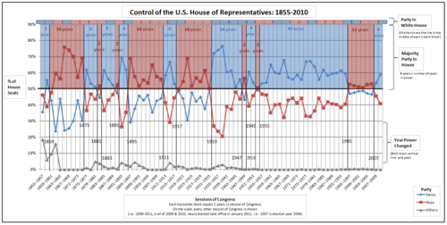Political power in the united states over time wikipedia control of the us house1855 2010 ccuart Image collections