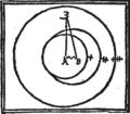 Dante Quaestio de Aqua et Terra - Figur 1.png