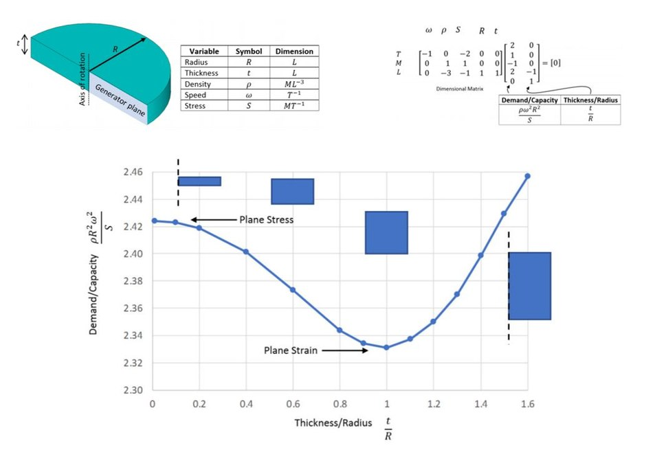 Dimensional analysis 01