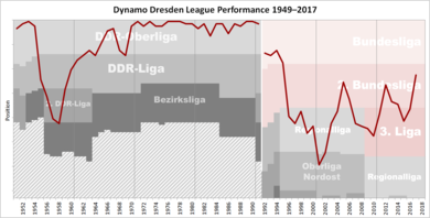 Historical chart of Dynamo Dresden league performance Dynamo Dresden Performance Chart.png
