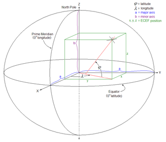 ECEF - ECEF  coordinates in relation to latitude and longitude