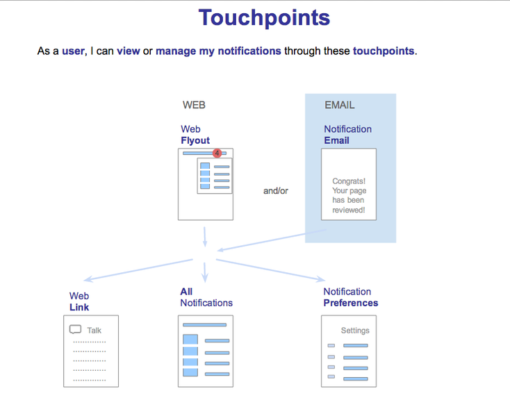 File:Echo-Touchpoints.png