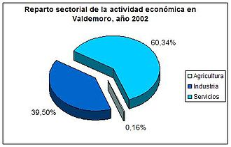 Valdemoro - Pie chart representing distribution of economic activity in Valdemoro in 2002.