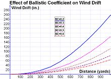 Hitchhiker's Guide to the Galaxy on Ballistic coefficient