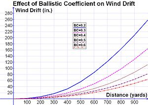 Ballistic coefficient - Image: Effect of BC on Wind Drift