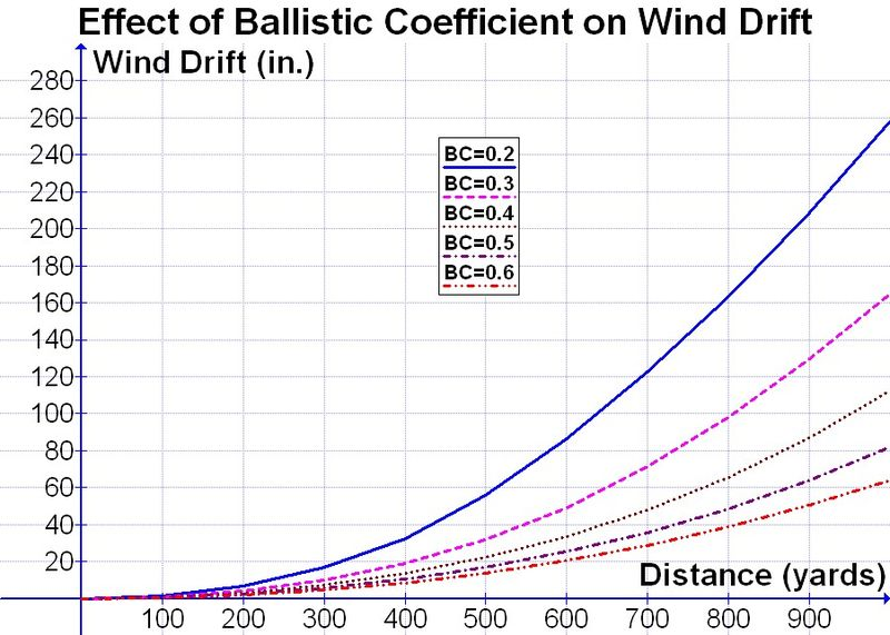 File:Effect of BC on Wind Drift.jpg