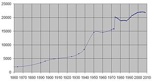 Soltau - Population growth from 1860 to 2008