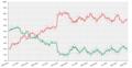 Encuestas de aprobación de Piñera II, promedio 6 encuestas, 2018-2022.png