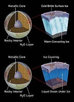 Europa (moon) - Wikipedia, the free encyclopedia