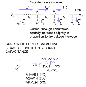 Ferranti effect - Illustration of the Ferranti Effect; addition of voltages across the line inductance